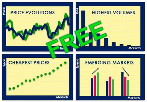 Free Price evolution graphs and best countries to source from