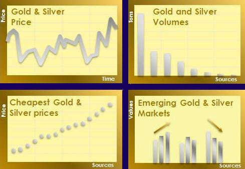 The New SILVGOLD Price Standard