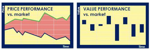 Procurement Price benchmark versus market